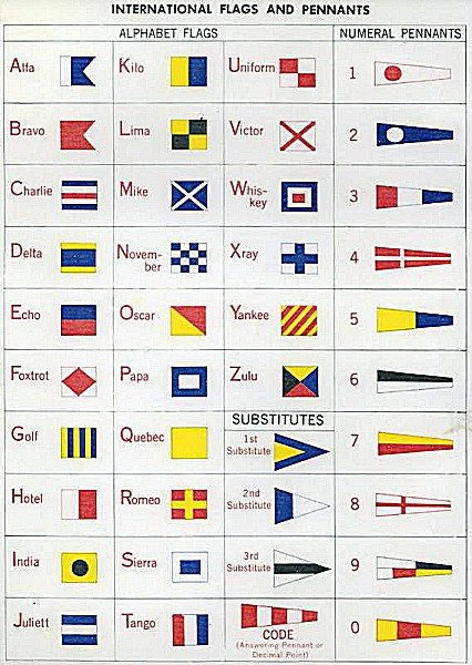 Chart showing the International Signal Flags