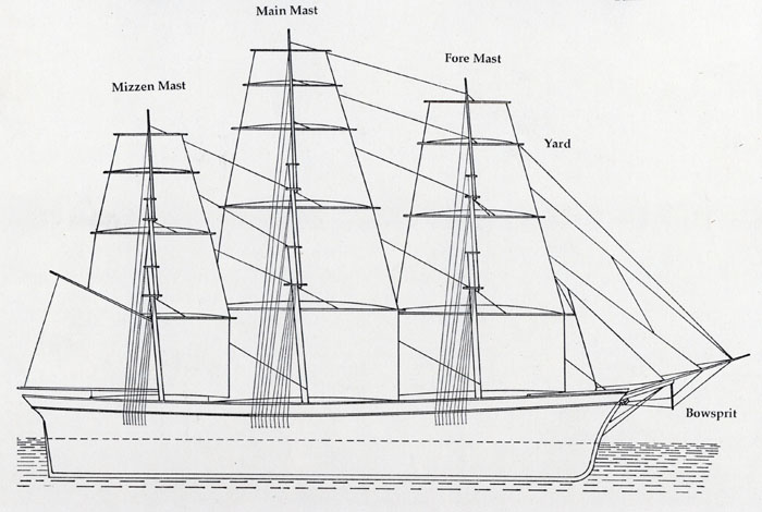Sail diagram of a ship sail diagram of a ship penobscot bay history online parts of a ship diagram at gsmx.co